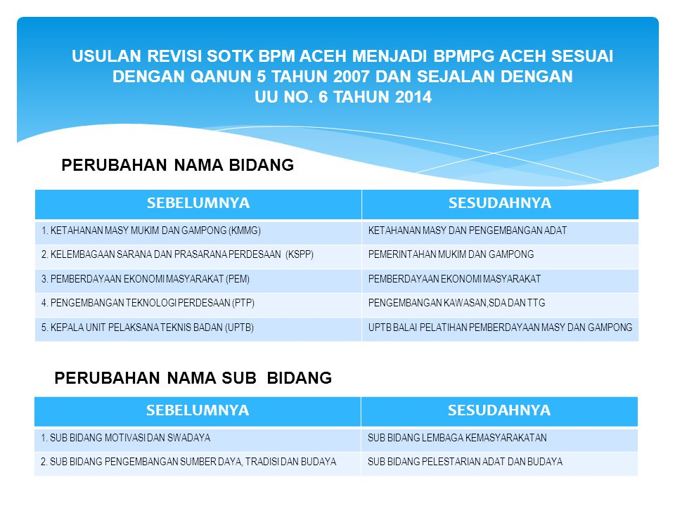 FASILITATOR DAERAH (sesuai SPK No. 411.2/040/SPK/V/2014 )