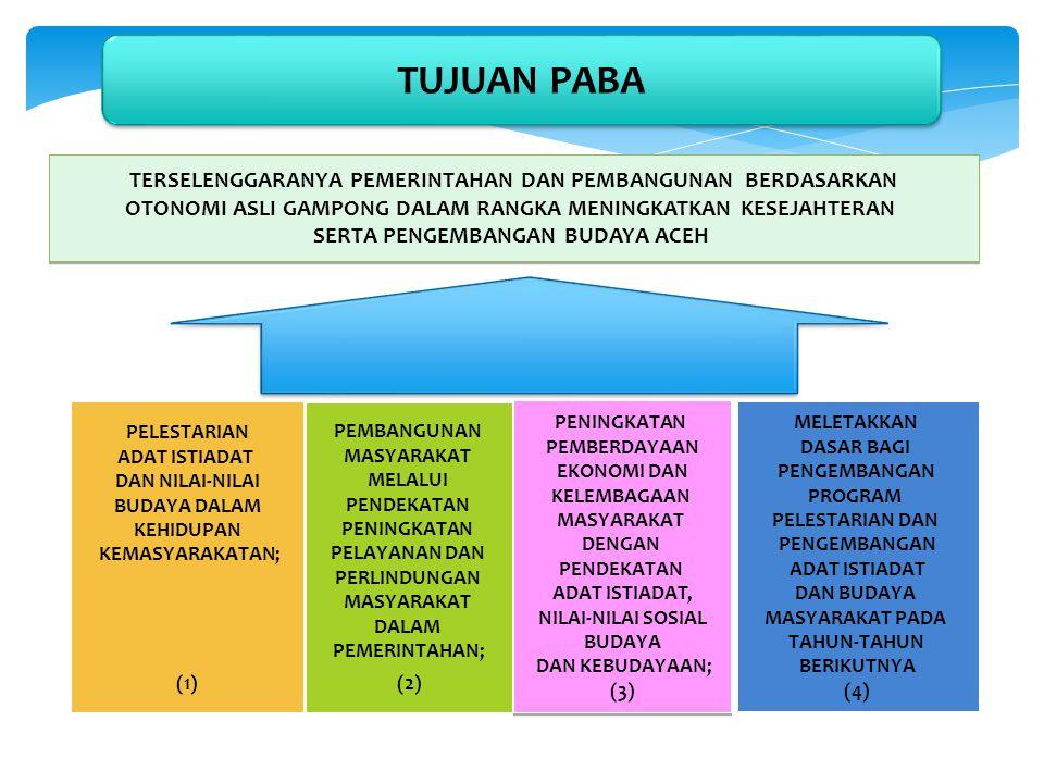 1.Rapat Sekretariat Pokja Pelestarian dan Pengembangan Adat Istiadat dan Nilai Sosial Budaya Masyarakat Provinsi Aceh; 2.Rapat Kerja dan Sosialisasi Pendataan Masyarakat Hukum Adat; 3.Bimtek Sistem Data Base Adat Budaya Nusantara; dan 4.Pembinaan, Monitoring dan Evaluasi Kegiatan Pelestarian dan Pengembangan Adat dan Nilai Sosial Budaya Masyarakat ke Kab/Kota.