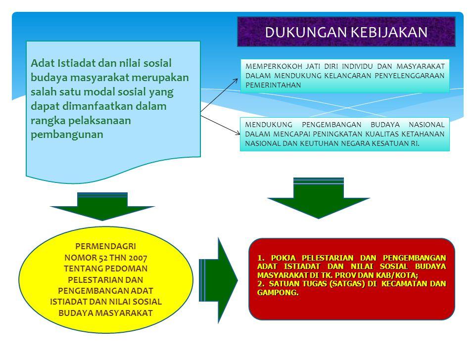 Adat Istiadat dan nilai sosial budaya masyarakat merupakan salah satu modal sosial yang dapat dimanfaatkan dalam rangka pelaksanaan pembangunan PERMENDAGRI NOMOR 52 THN 2007 TENTANG PEDOMAN PELESTARIAN DAN PENGEMBANGAN ADAT ISTIADAT DAN NILAI SOSIAL BUDAYA MASYARAKAT MEMPERKOKOH JATI DIRI INDIVIDU DAN MASYARAKAT DALAM MENDUKUNG KELANCARAN PENYELENGGARAAN PEMERINTAHAN MENDUKUNG PENGEMBANGAN BUDAYA NASIONAL DALAM MENCAPAI PENINGKATAN KUALITAS KETAHANAN NASIONAL DAN KEUTUHAN NEGARA KESATUAN RI.