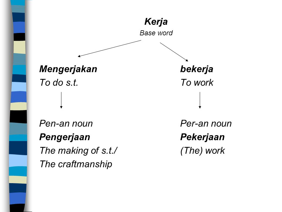 Kerja Base word Mengerjakanbekerja To do s.t.To work Pen-an nounPer-an noun PengerjaanPekerjaan The making of s.t./(The) work The craftmanship