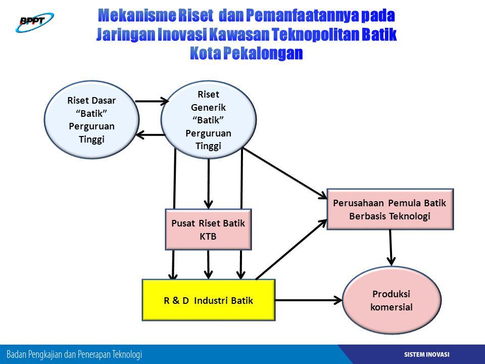 Riset Dasar Batik Perguruan Tinggi Riset Generik Batik Perguruan Tinggi R & D Industri Batik Produksi komersial Perusahaan Pemula Batik Berbasis Teknologi Pusat Riset Batik KTB