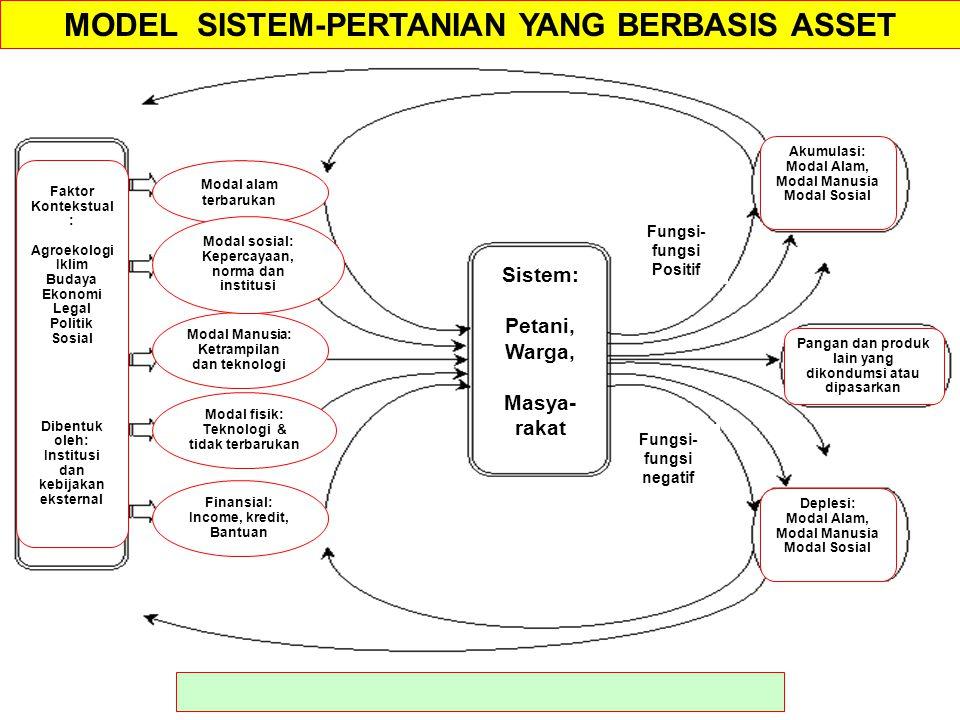 MODEL SISTEM-PERTANIAN YANG BERBASIS ASSET Sistem: Petani, Warga, Masya- rakat Fungsi- fungsi negatif Fungsi- fungsi Positif Modal alam terbarukan Fin