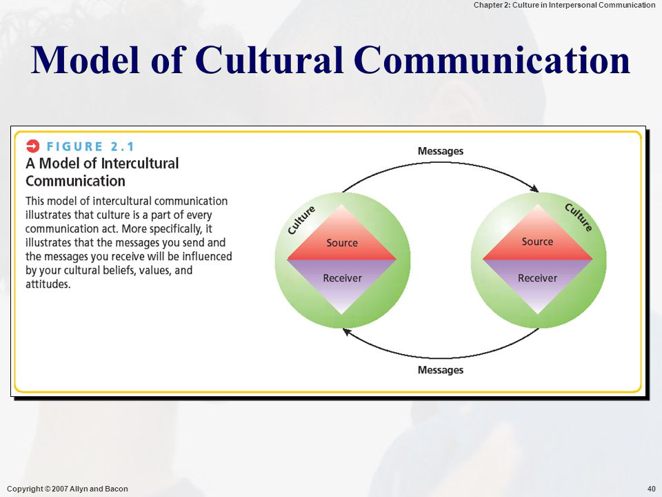 Chapter 2: Culture in Interpersonal Communication Copyright © 2007 Allyn and Bacon40 Model of Cultural Communication