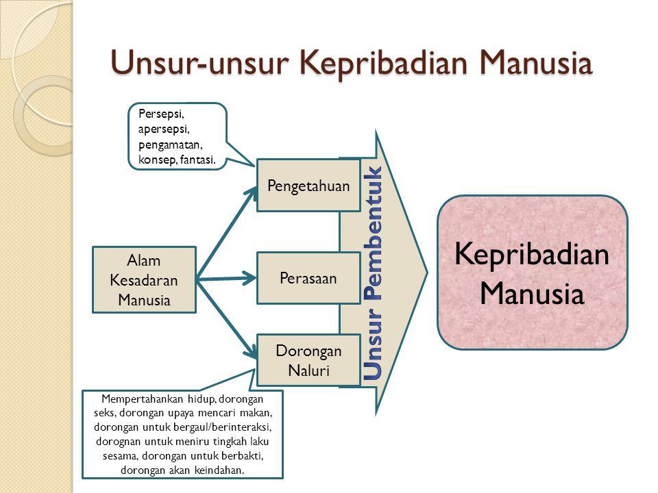 Unsur-unsur Kepribadian Manusia Alam Kesadaran Manusia Pengetahuan Perasaan Dorongan Naluri Kepribadian Manusia Persepsi, apersepsi, pengamatan, konse