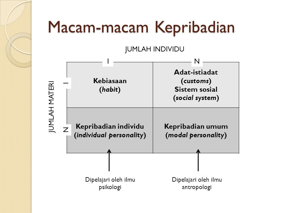 Macam-macam Kepribadian Kebiasaan (habit) Adat-istiadat (customs) Sistem sosial (social system) Kepribadian individu (individual personality) Kepribad