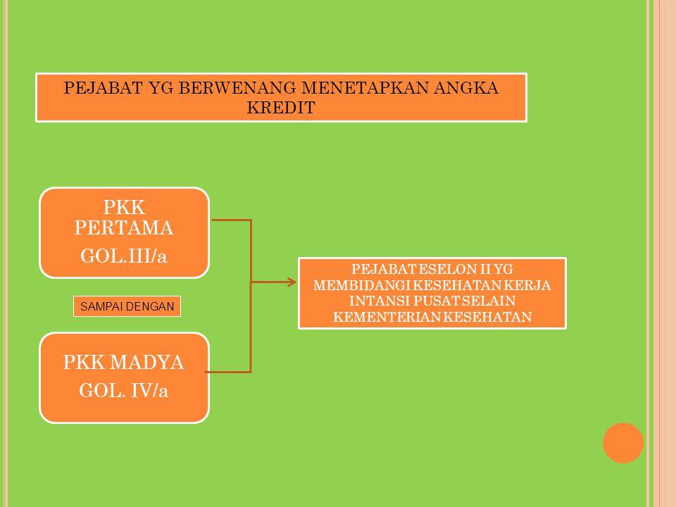 PKK PERTAMA GOL.III/a PKK MADYA GOL. IV/a PEJABAT ESELON II YG MEMBIDANGI KESEHATAN KERJA INTANSI PUSAT SELAIN KEMENTERIAN KESEHATAN PEJABAT YG BERWEN