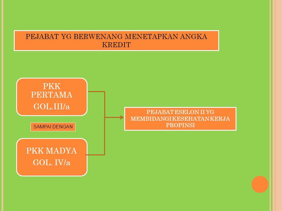PKK PERTAMA GOL.III/a PKK MADYA GOL. IV/a PEJABAT ESELON II YG MEMBIDANGI KESEHATAN KERJA PROPINSI PEJABAT YG BERWENANG MENETAPKAN ANGKA KREDIT SAMPAI