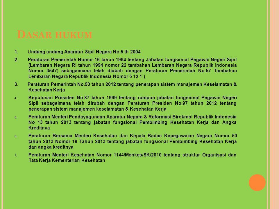 D ASAR HUKUM 1. Undang undang Aparatur Sipil Negara No.5 th 2004 2. Peraturan Pemerintah Nomor 16 tahun 1994 tentang Jabatan fungsional Pegawai Negeri