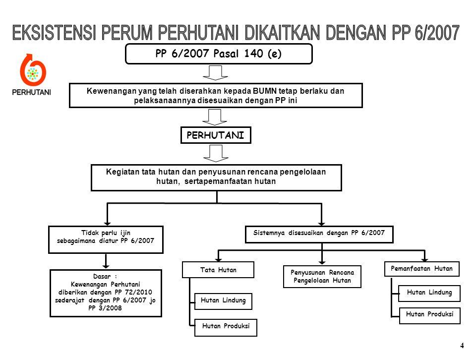 PP 6/2007 Pasal 140 (e) Kewenangan yang telah diserahkan kepada BUMN tetap berlaku dan pelaksanaannya disesuaikan dengan PP ini PERHUTANI Kegiatan tat