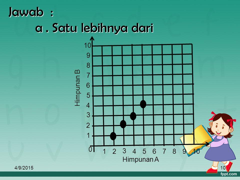 4/9/20159 b. Diagram Cartesius Contoh : Diketahui A = { 1, 2, 3, 4, 5 } dan B = { 1, 2, 3, …, 10 }. Gambarlah diagram cartesius yang menyatakan relasi