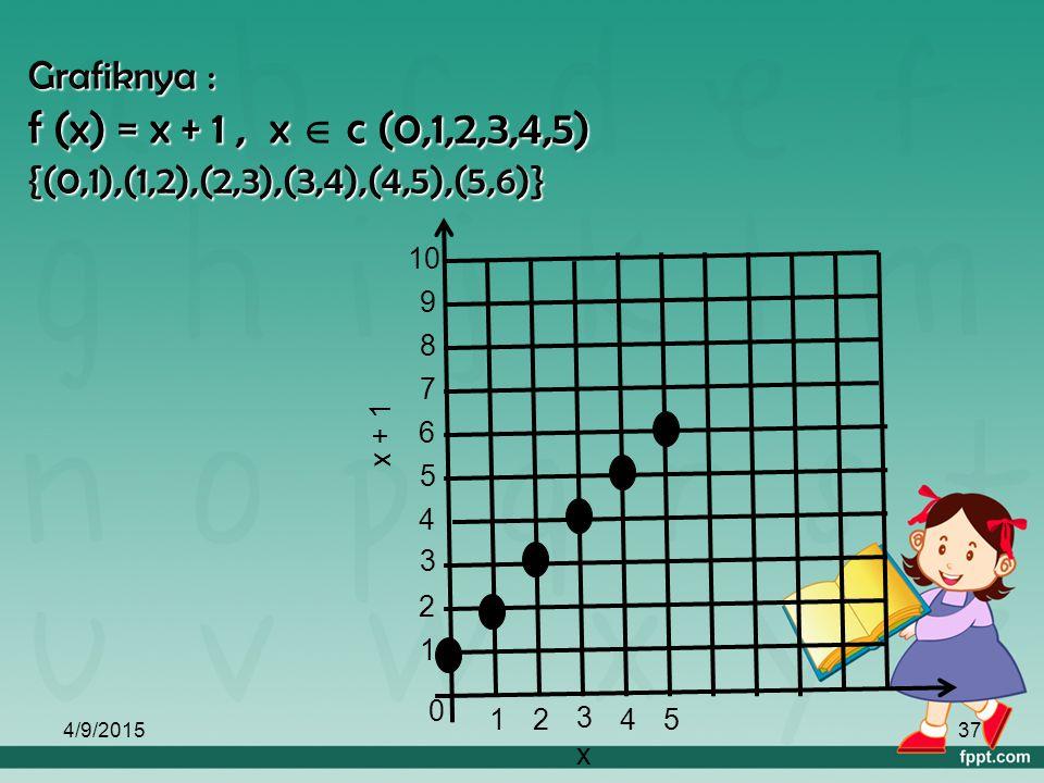 4/9/201536 Jawab : f (x) = x +1 daerah asal = { 0,1,2,3,4,5 } {x,f(x)} x+1 x (2,3) 0 1 2 345 1234 56 (0,1)(1,2) (3,4)(4,5)(5,6)