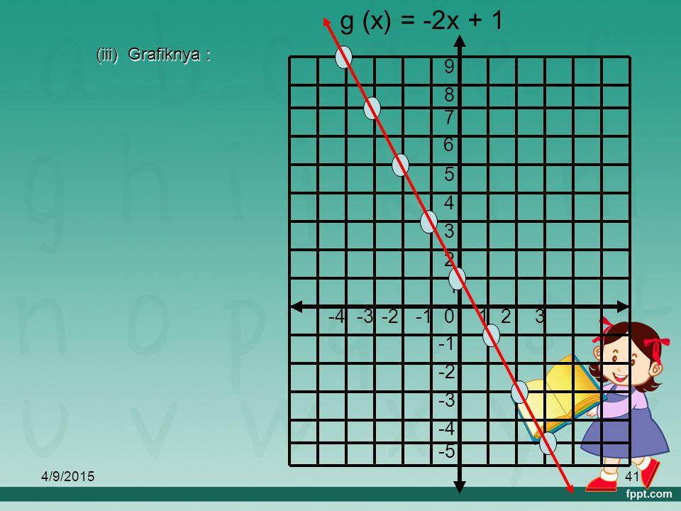 4/9/201540 b. (i) Bayangan dari : b. (i) Bayangan dari : -2 adalah 5 -2 adalah 5 0 adalah 1 0 adalah 1 2 adalah -3 2 adalah -3 (ii) Himpunan pasangan