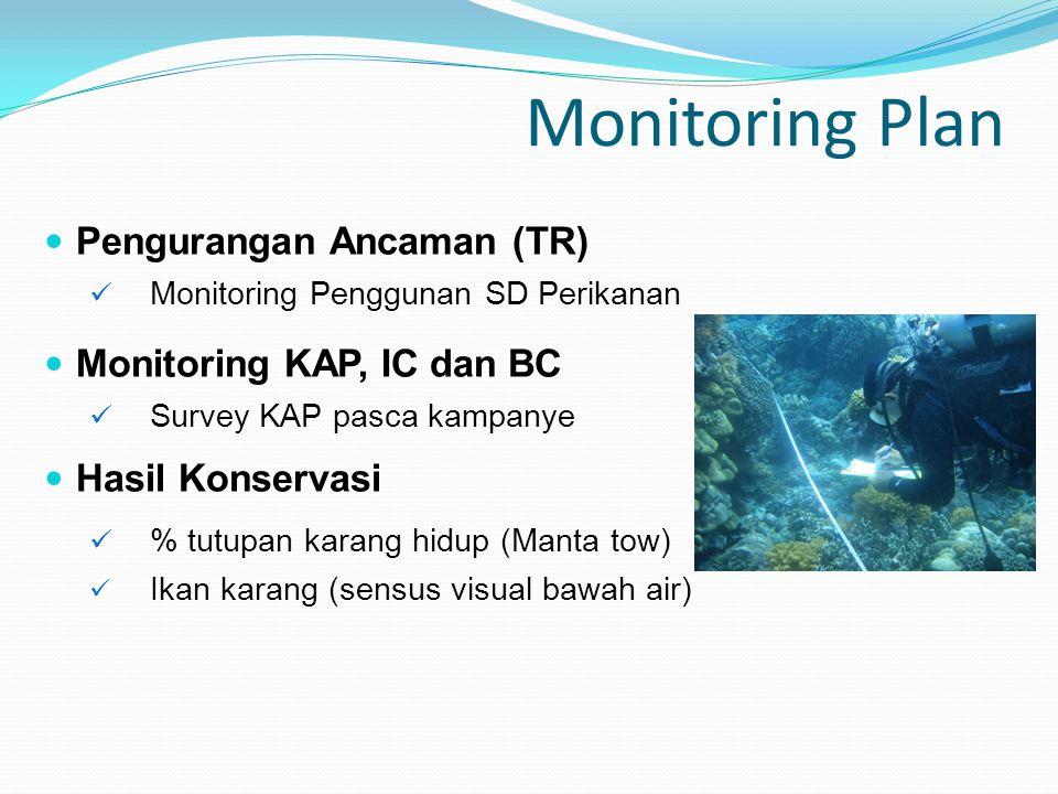 Monitoring Plan Pengurangan Ancaman (TR) Monitoring Penggunan SD Perikanan Monitoring KAP, IC dan BC Survey KAP pasca kampanye Hasil Konservasi % tutupan karang hidup (Manta tow) Ikan karang (sensus visual bawah air)
