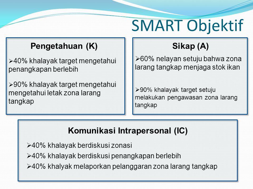 SMART Objektif Pengetahuan (K)  40% khalayak target mengetahui penangkapan berlebih  90% khalayak target mengetahui mengetahui letak zona larang tangkap Sikap (A)  60% nelayan setuju bahwa zona larang tangkap menjaga stok ikan  90% khalayak target setuju melakukan pengawasan zona larang tangkap Komunikasi Intrapersonal (IC)  40% khalayak berdiskusi zonasi  40% khalayak berdiskusi penangkapan berlebih  40% khalyak melaporkan pelanggaran zona larang tangkap