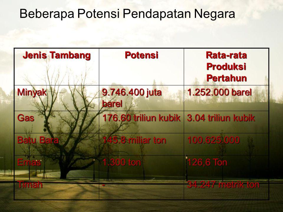 Beberapa Potensi Pendapatan Negara POTENSI KEPEMILIKAN UMUM SEKTOR KELAUTANJenis Hasil Pertahun Ikan Laut 6.400.000 ton Perairan laut dangkal (Budiday