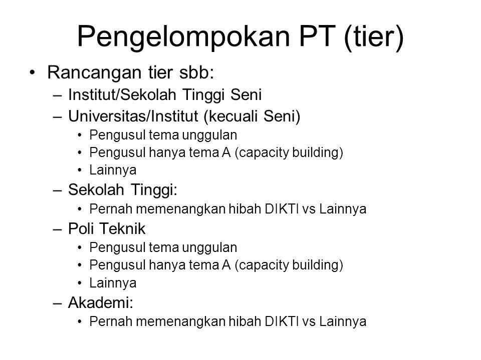 Pengelompokan PT (tier) Rancangan tier sbb: –Institut/Sekolah Tinggi Seni –Universitas/Institut (kecuali Seni) Pengusul tema unggulan Pengusul hanya t