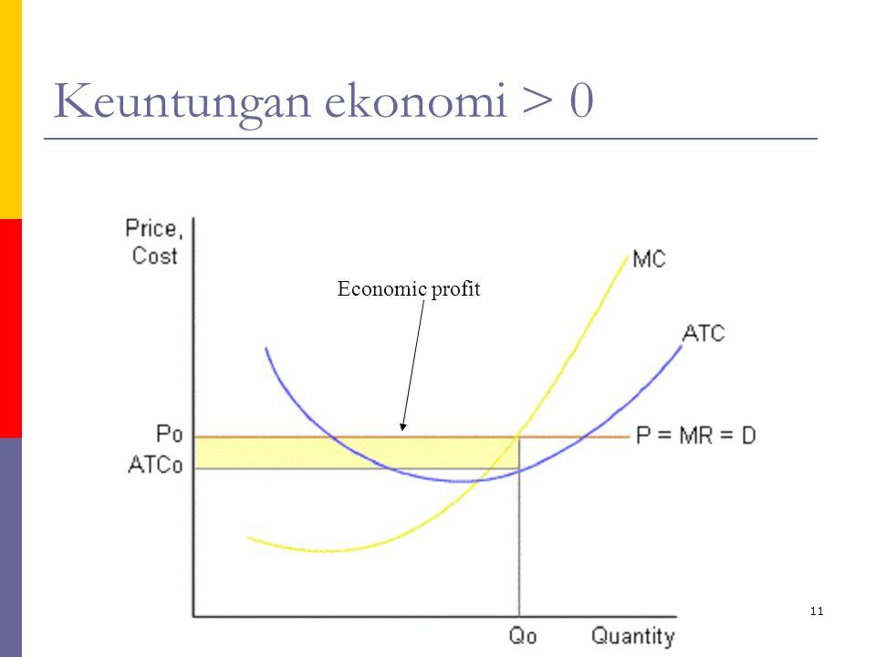 ika/unika11 Keuntungan ekonomi > 0 Economic profit