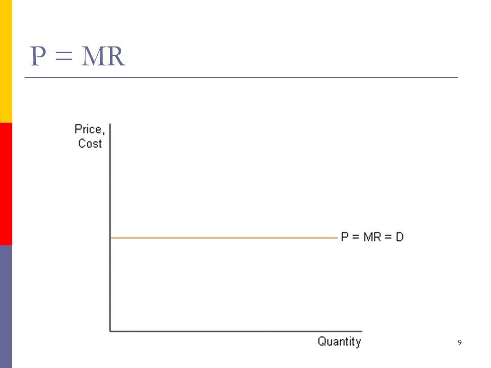 ika/unika20 Ekuilibrium jangka panjang dan efisiensi ekonomi  Dua syarat efisiensi (asumsi tidak terjadi kegagalan pasar) P = MC (Social marginal benefit = social marginal cost) P = minimum ATC