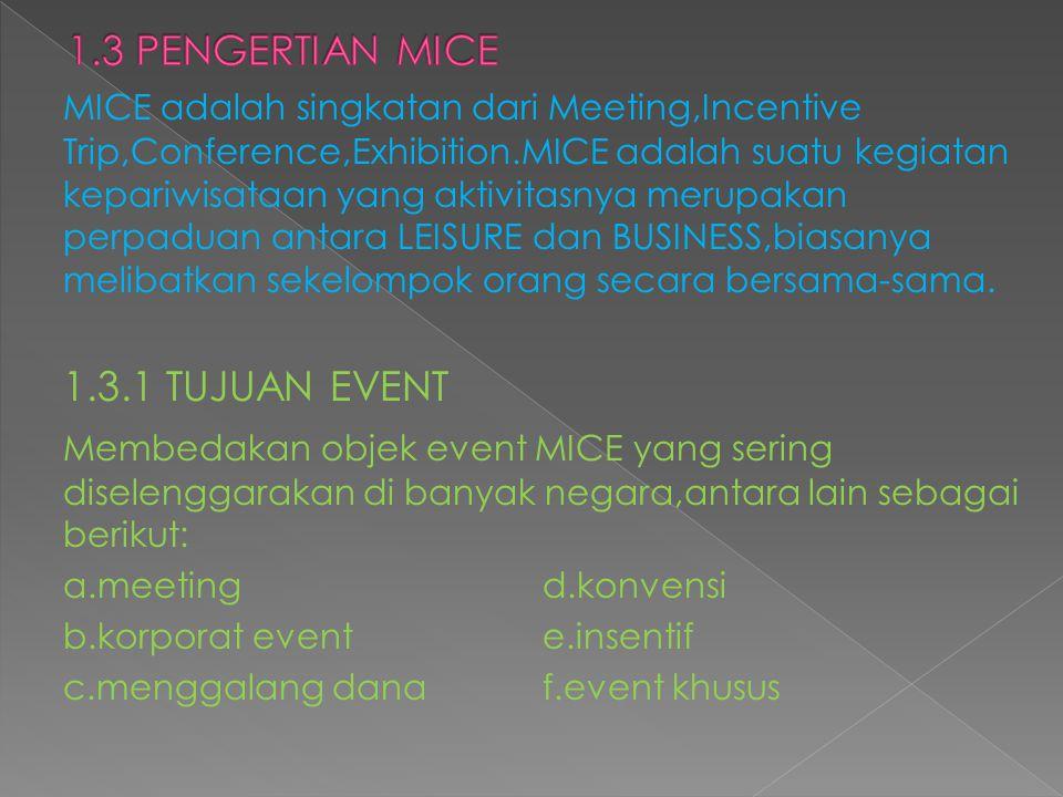 MICE adalah singkatan dari Meeting,Incentive Trip,Conference,Exhibition.MICE adalah suatu kegiatan kepariwisataan yang aktivitasnya merupakan perpadua