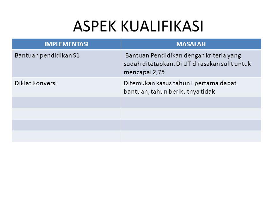 ASPEK KUALIFIKASI IMPLEMENTASIMASALAH Bantuan pendidikan S1 Bantuan Pendidikan dengan kriteria yang sudah ditetapkan. Di UT dirasakan sulit untuk menc