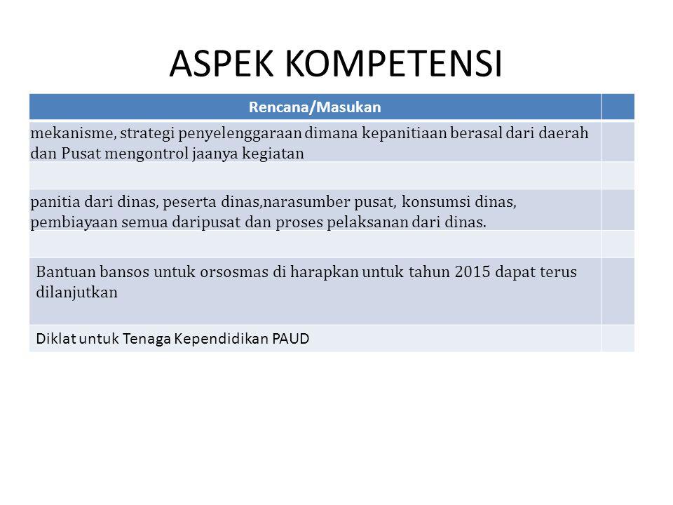ASPEK KUALIFIKASI RENCANA/MASUKAN 1.Meningkatkan kuantitas rogram konversi.