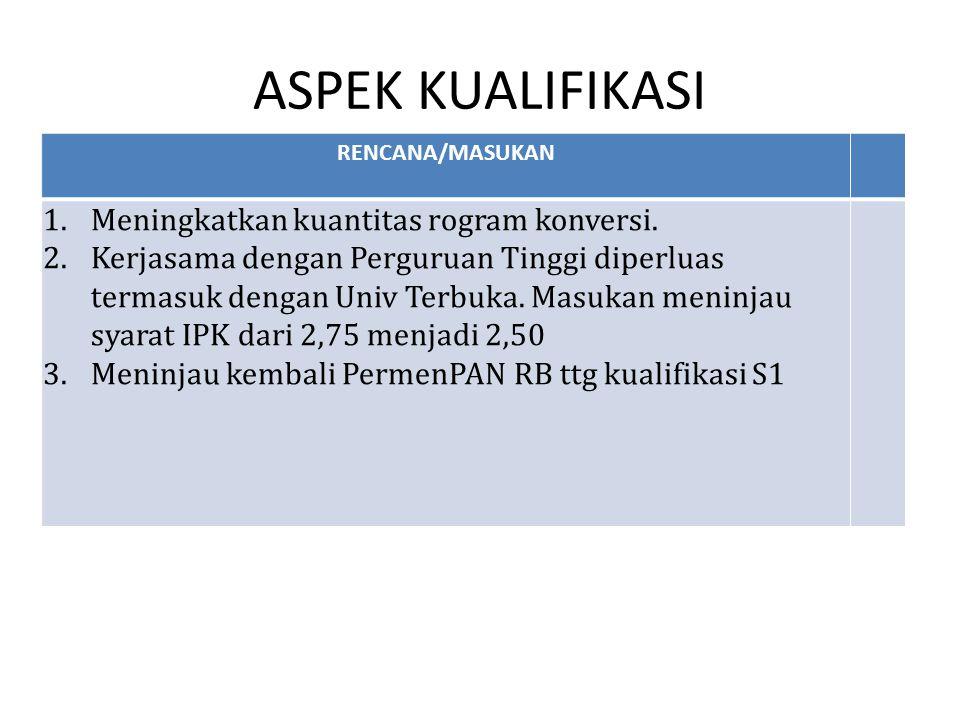 ASPEK KUALIFIKASI RENCANA/MASUKAN 1.Meningkatkan kuantitas rogram konversi. 2.Kerjasama dengan Perguruan Tinggi diperluas termasuk dengan Univ Terbuka