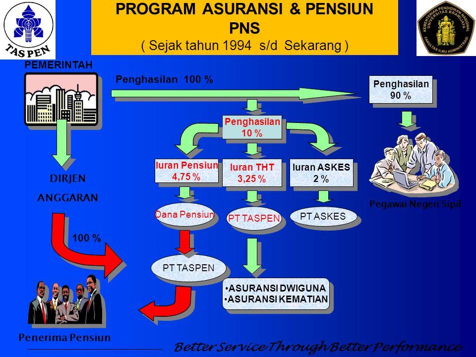PROGRAM ASURANSI - Asuransi Dwiguna -Asuransi Kematian PROGRAM PENSIUN PROGRAM YANG DIKELOLA Better Service Through Better Performance Produk T H T
