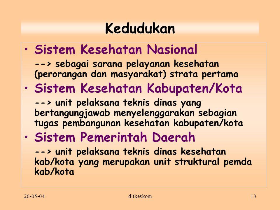 26-05-04ditkeskom13 Kedudukan Sistem Kesehatan Nasional --> sebagai sarana pelayanan kesehatan (perorangan dan masyarakat) strata pertama Sistem Keseh