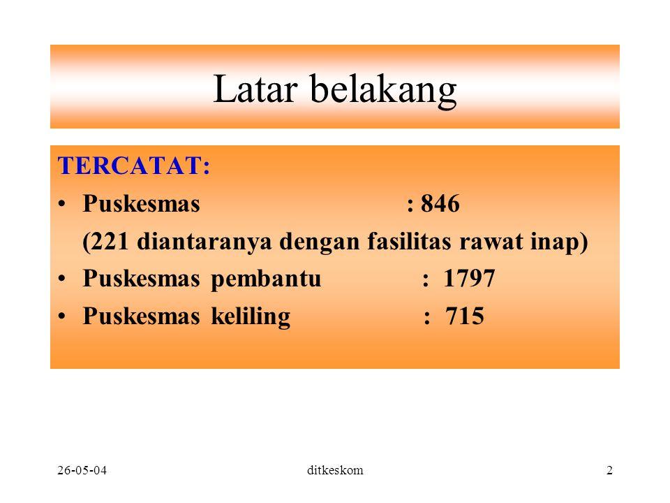 26-05-04ditkeskom2 Latar belakang TERCATAT: Puskesmas : 846 (221 diantaranya dengan fasilitas rawat inap) Puskesmas pembantu : 1797 Puskesmas keliling