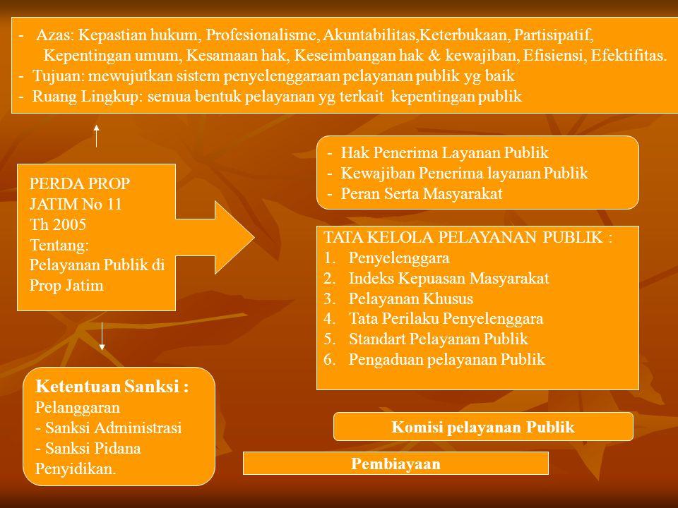 PERDA PROP JATIM No 11 Th 2005 Tentang: Pelayanan Publik di Prop Jatim - Azas: Kepastian hukum, Profesionalisme, Akuntabilitas,Keterbukaan, Partisipat