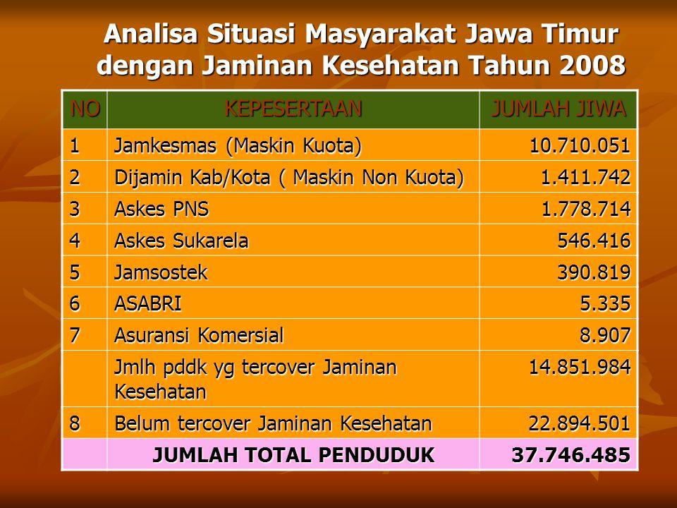 Analisa Situasi Masyarakat Jawa Timur dengan Jaminan Kesehatan Tahun 2008 NOKEPESERTAAN JUMLAH JIWA 1 Jamkesmas (Maskin Kuota) 10.710.051 2 Dijamin Ka