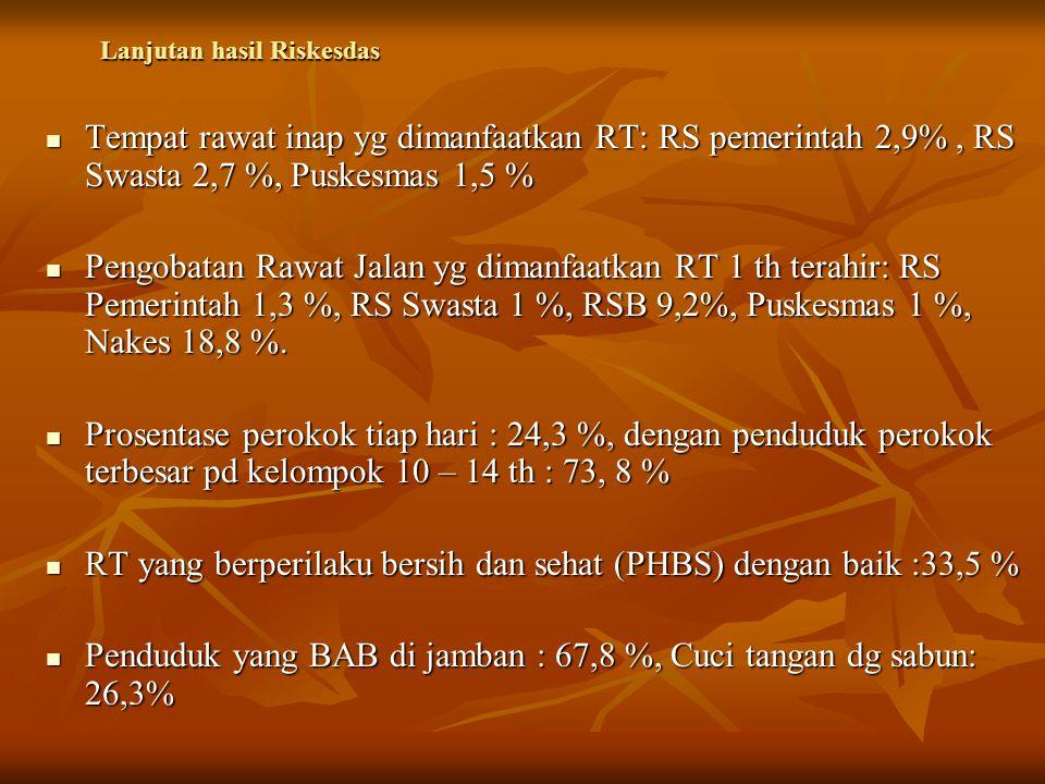 Lanjutan hasil Riskesdas Tempat rawat inap yg dimanfaatkan RT: RS pemerintah 2,9%, RS Swasta 2,7 %, Puskesmas 1,5 % Tempat rawat inap yg dimanfaatkan