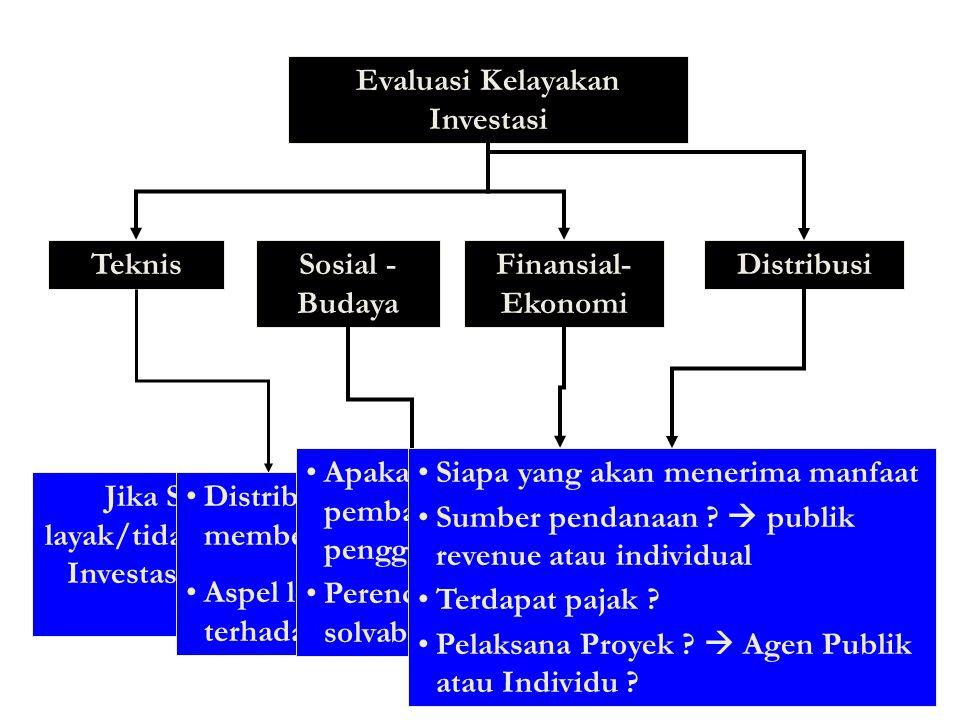 Penggolongan Usulan Investasi: Investasi Baru Betul2 baru belum ada sebelumnya, oleh karena itu harus dianalisis secara teknis, ekonomi, sosial-budaya