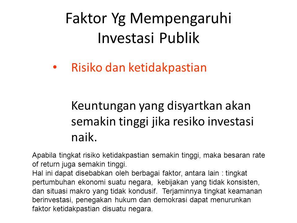 Faktor Yg Mempengaruhi Investasi Publik Inflasi Inflasi Tinggi  Nilai Rill Keuntungan Rendah  oleh karena itu keuntungan yg disyaratkan akan semakin