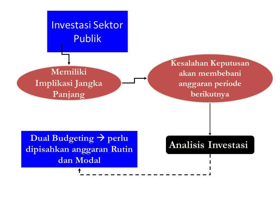 Investasi Sektor Publik Memiliki Implikasi Jangka Panjang Kesalahan Keputusan akan membebani anggaran periode berikutnya Analisis Investasi Dual Budgeting  perlu dipisahkan anggaran Rutin dan Modal