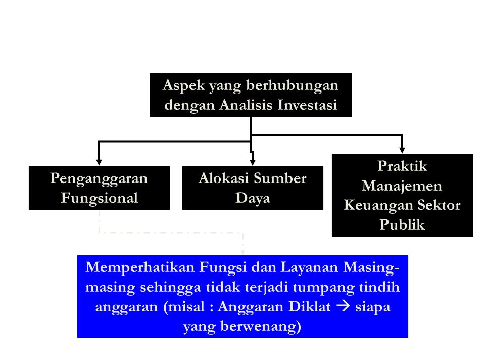 Investasi Sektor Publik Memiliki Implikasi Jangka Panjang Kesalahan Keputusan akan membebani anggaran periode berikutnya Analisis Investasi Dual Budge