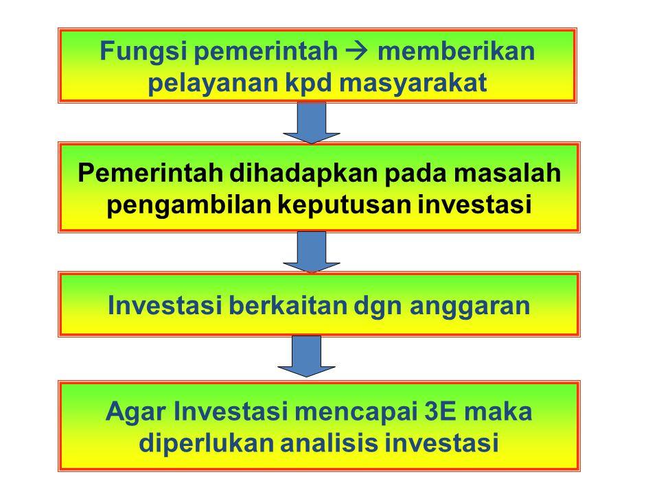 Pemerintah dihadapkan pada masalah pengambilan keputusan investasi Fungsi pemerintah  memberikan pelayanan kpd masyarakat Investasi berkaitan dgn anggaran Agar Investasi mencapai 3E maka diperlukan analisis investasi