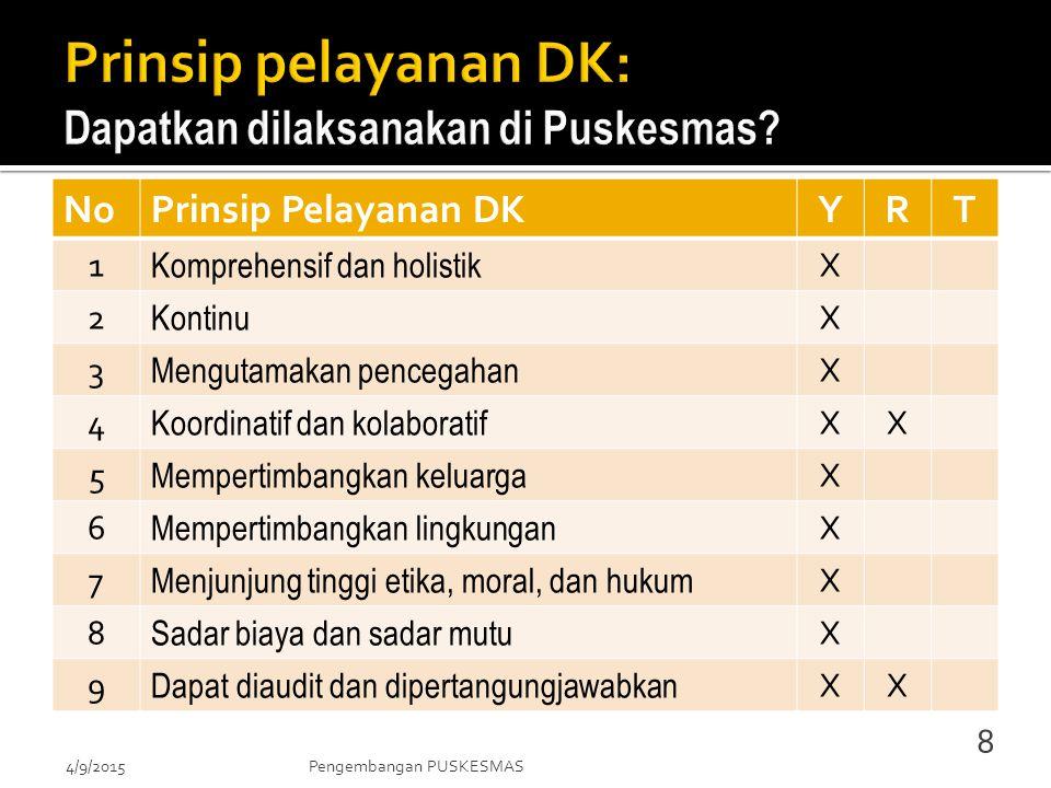 NoPrinsip Pelayanan DK YRT 1 Komprehensif dan holistik X 2 Kontinu X 3 Mengutamakan pencegahan X 4 Koordinatif dan kolaboratif XX 5 Mempertimbangkan keluarga X 6 Mempertimbangkan lingkungan X 7 Menjunjung tinggi etika, moral, dan hukum X 8 Sadar biaya dan sadar mutu X 9 Dapat diaudit dan dipertangungjawabkan XX 4/9/2015Pengembangan PUSKESMAS 8