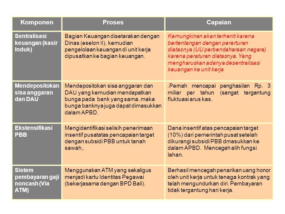 KomponenProsesCapaian Sentralisasi keuangan (kasir Induk) Bagian Keuangan disetarakan dengan Dinas (eselon II), kemudian pengelolaan keuangan di unit