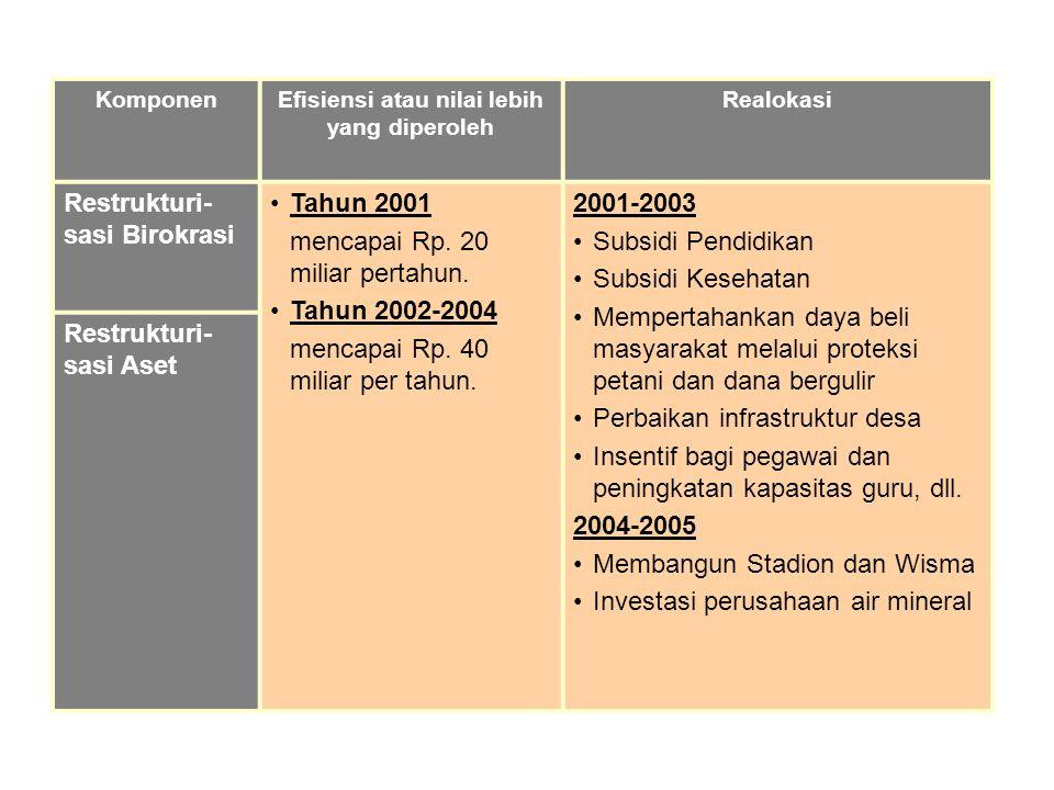KomponenEfisiensi atau nilai lebih yang diperoleh Realokasi Restrukturi- sasi Birokrasi Tahun 2001 mencapai Rp. 20 miliar pertahun. Tahun 2002-2004 me