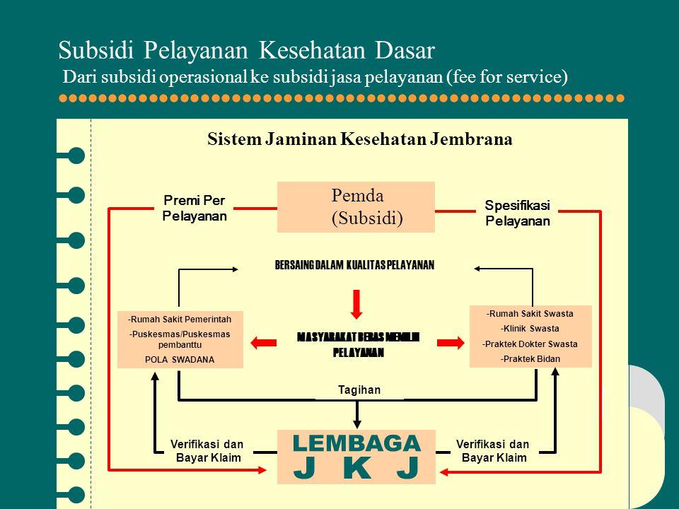  Subsidi Pelayanan Kesehatan Dasar Dari subsidi operasional ke subsidi jasa pelayanan (fee for