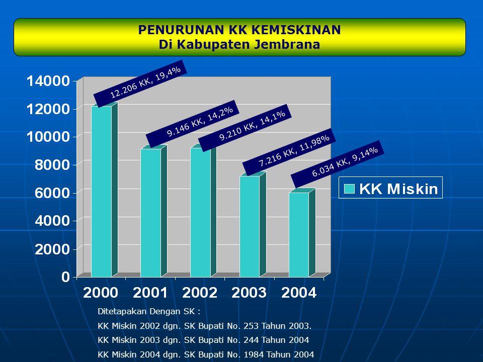 PENURUNAN KK KEMISKINAN Di Kabupaten Jembrana 12.206 KK, 19,4% 9.146 KK, 14,2% 9.210 KK, 14,1% 7.216 KK, 11,98% Ditetapakan Dengan SK : KK Miskin 2002
