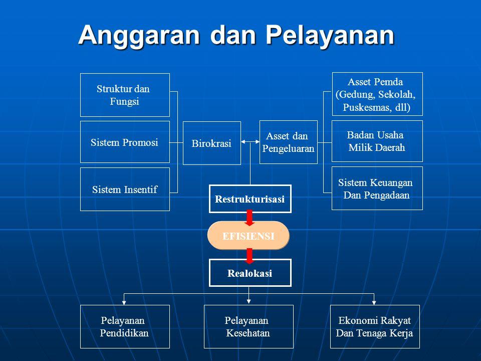 Anggaran dan Pelayanan Asset Pemda (Gedung, Sekolah, Puskesmas, dll) Badan Usaha Milik Daerah Sistem Keuangan Dan Pengadaan Asset dan Pengeluaran Biro