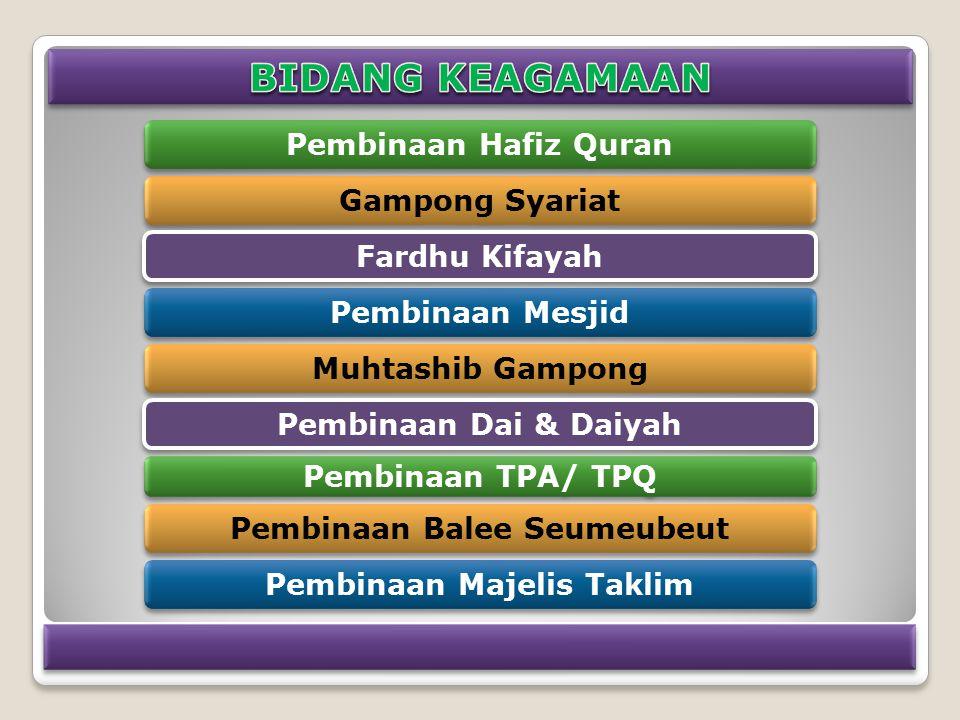 Gampong Syariat Pembinaan Hafiz Quran Fardhu Kifayah Pembinaan Mesjid Muhtashib Gampong Pembinaan Dai & Daiyah Pembinaan TPA/ TPQ Pembinaan Balee Seumeubeut Pembinaan Majelis Taklim