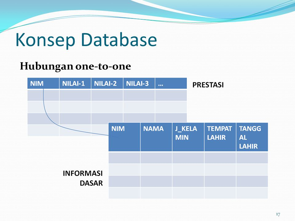 Konsep Database Hubungan one-to-one 17