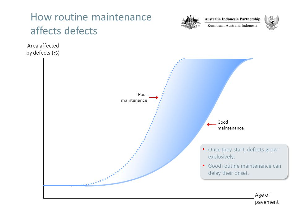 How routine maintenance affects defects Area affected by defects (%) Age of pavement Poor maintenance Good maintenance Once they start, defects grow explosively.