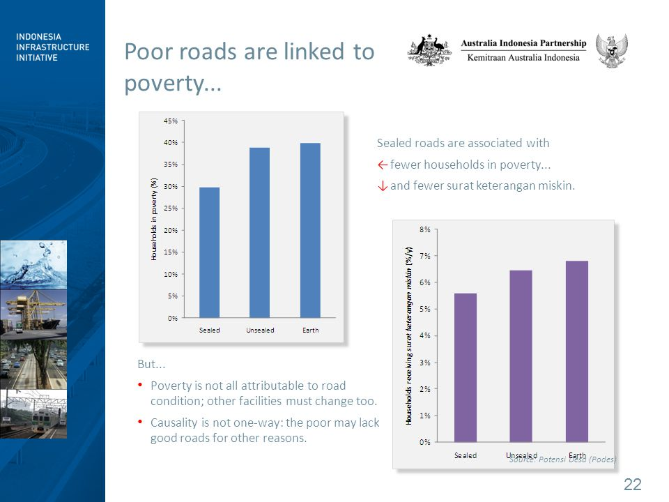 22 Poor roads are linked to poverty... Sealed roads are associated with ←fewer households in poverty... ↓and fewer surat keterangan miskin. But... Pov