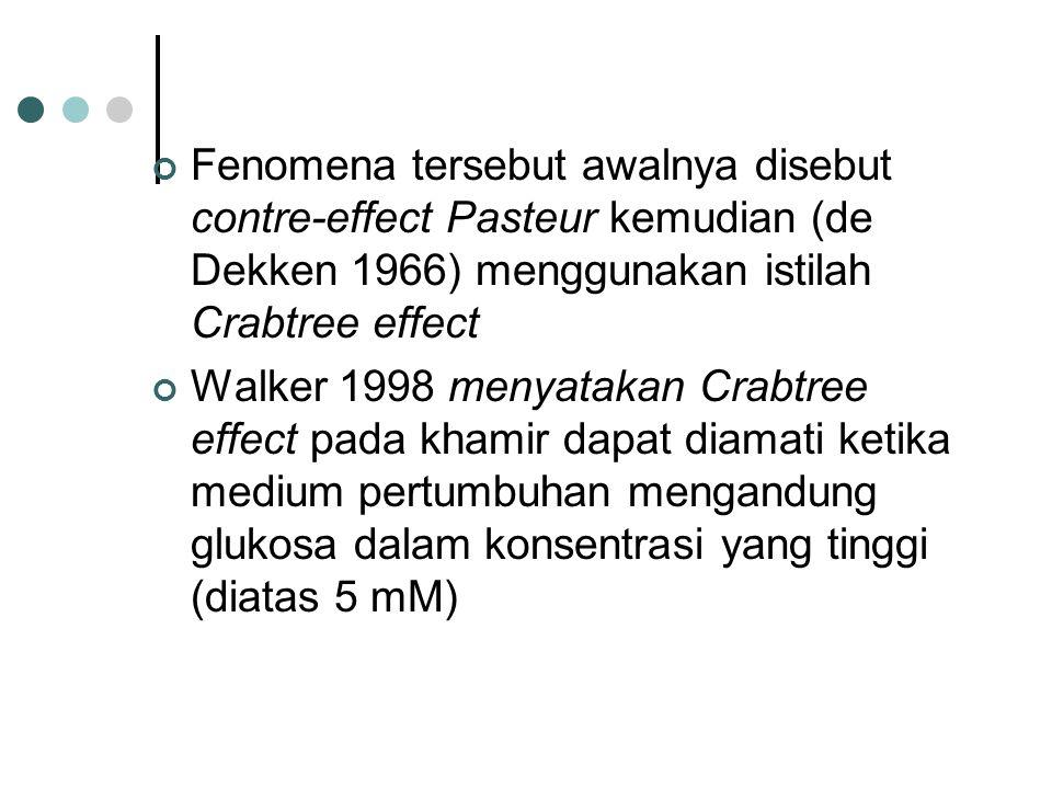 Fenomena tersebut awalnya disebut contre-effect Pasteur kemudian (de Dekken 1966) menggunakan istilah Crabtree effect Walker 1998 menyatakan Crabtree