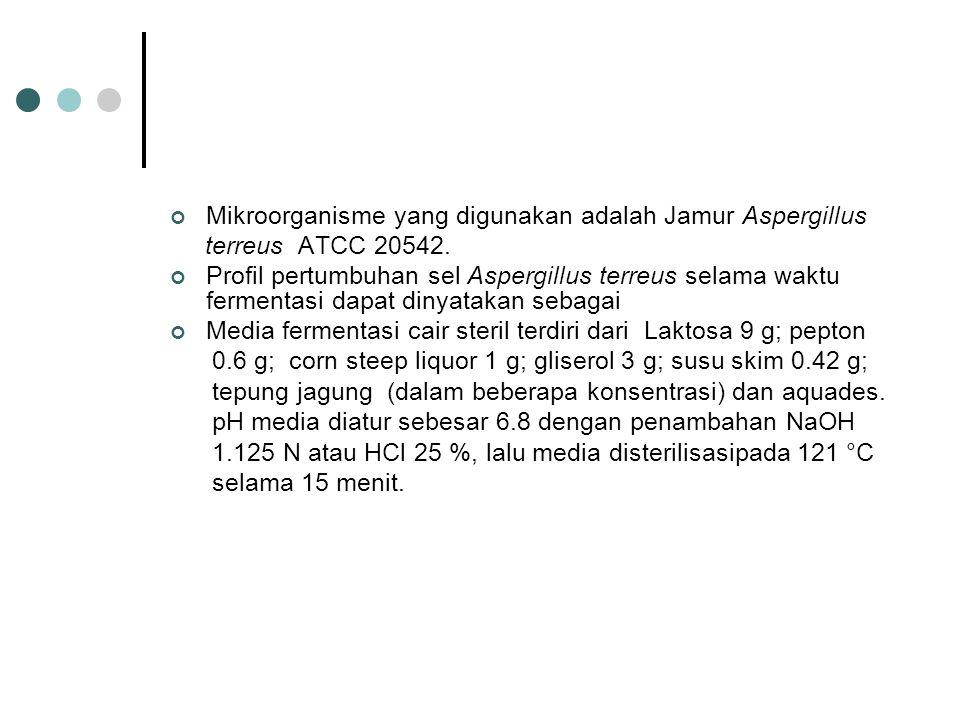 Mikroorganisme yang digunakan adalah Jamur Aspergillus terreus ATCC 20542. Profil pertumbuhan sel Aspergillus terreus selama waktu fermentasi dapat di