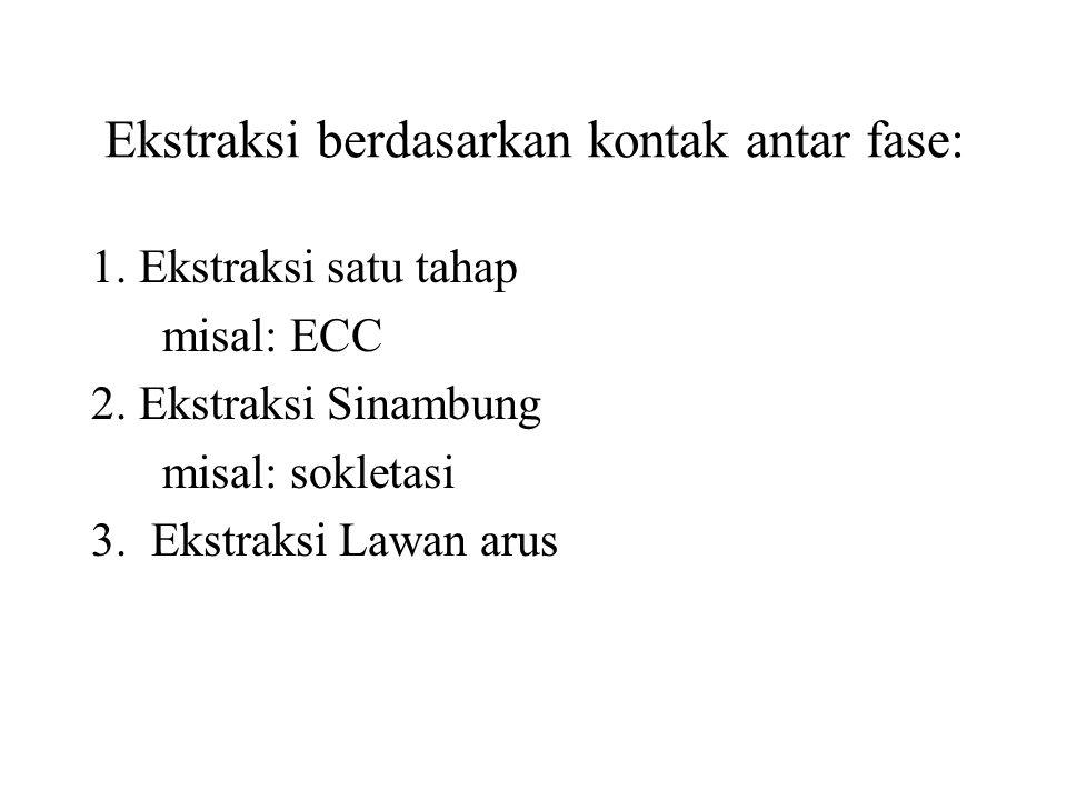 Ekstraksi berdasarkan kontak antar fase: 1.Ekstraksi satu tahap misal: ECC 2.